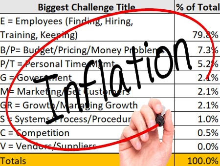 Booming Inflation + Employee Challenges = Landscaper's #1 Priority